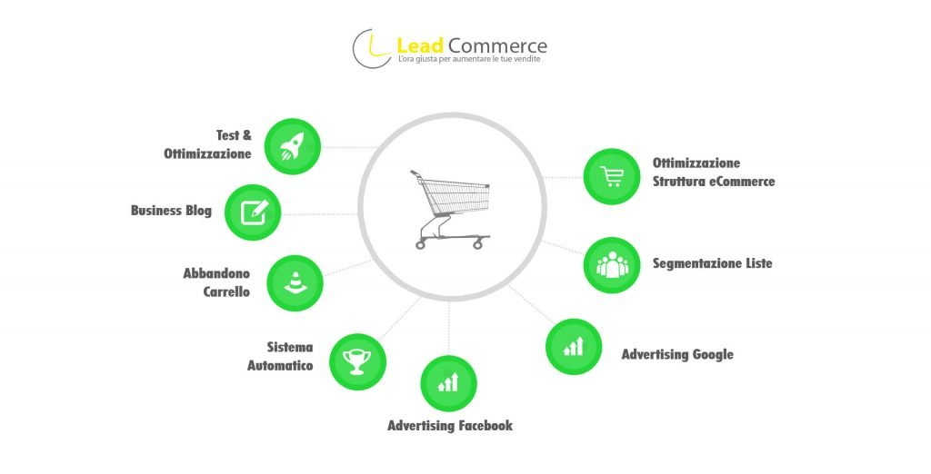 sistema LeadCommerce